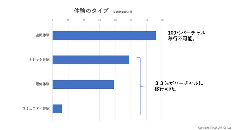 企業における買い物体験の企画頻度