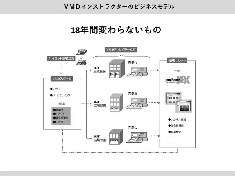 VMDインストラクターのビジネスモデル4 18年変わらないチャート図