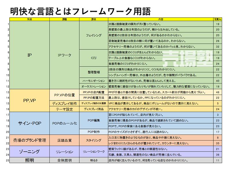 VMDインストラクターのビジネスモデル7 店舗診断集計表