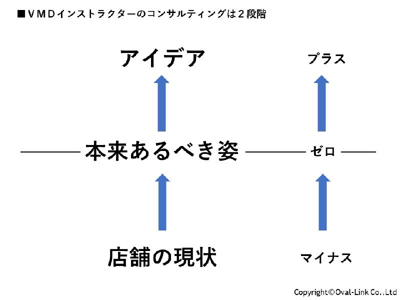 コンサルは二段階の図